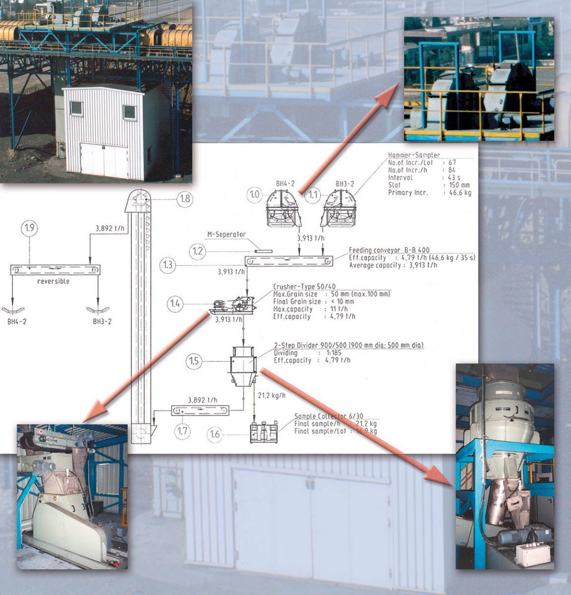 Aufbau einer automatischen Probenahme mit Aufbereitungsanlage für Kohle inkl. Zugentladung in Qinhuangdao, China. Die Anlage besteht u.a. aus Hammerprobenehmern, Brechern und Drehkreuztellerteilern