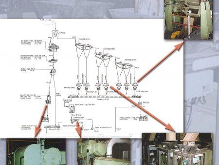 Automatische Probenahme mit Aufbereitungsanlage für Sinter, China. Die Anlage besteht u.a. aus: Einschwingenbrecher, Zweiwalzenbrecher, Drehkreuztellerteiler und Probensammler